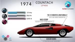 Όλες οι Lamborghini μέσα σε 7 λεπτά