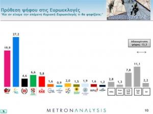 Metron Analysis: Προβάδισμα Ν.Δ. με 7,3% στις Ευρωεκλογές και 7,8% στις εθνικές εκλογές