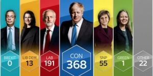 Βρετανία: Καθαρή επικράτηση των Συντηρητικών δείχνει το exit poll
