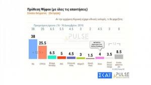 Pulse: Προβάδισμα ΝΔ με 12,5 μονάδες
