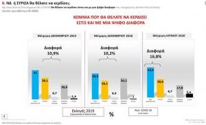 Υποχωρεί η ελκυστικότητα του ΣΥΡΙΖΑ στη κοινωνία- Στις 18,2 μονάδες η διαφορά