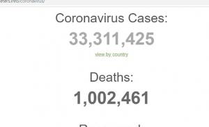 Ξεπέρασαν το ένα εκ. οι νεκροί από τον κορωνοϊό