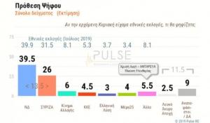 Pulse: Διψήφιο προβάδισμα ΝΔ