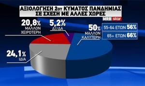 Ένας στους δύο Έλληνες πιστεύει ότι η χώρα πήγε καλύτερα από άλλες χώρες στο δεύτερο κύμα
