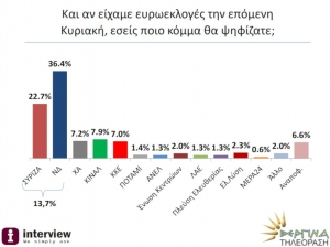 Interview: Διψήφιο προβάδισμα ΝΔ σε ευρωεκλογές και βουλευτικές