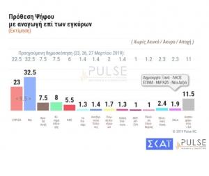 Pulse: Διψήφιο προβάδισμα ΝΔ σε ευρωεκλογές και βουλευτικές εκλογές