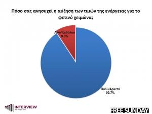 Έρευνα της INTERVIEW για τη FS: Οι αυξήσεις στο ρεύμα απειλούν πορτοφόλι και ανάπτυξη