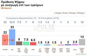 Pulse: Προβάδισμα ΝΔ με 11 μονάδες