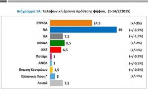 Μεγάλο προβάδισμα της ΝΔ έναντι του ΣΥΡΙΖΑ, διαπιστώνει το βαρόμετρο της PUBLIC ISSUE