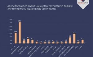 Διεύρυνση της διαφοράς ΝΔ- ΣΥΡΙΖΑ καταγράφει νέα έρευνα της Opinion Poll