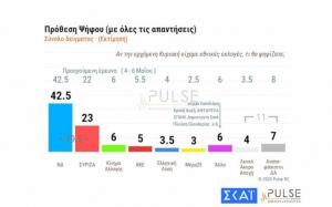 Pulse: Προβάδισμα 19,5 μονάδων για Ν.Δ.