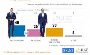 Στην ΔΕΘ επιβεβαιώθηκε το προβάδισμα Μητσοτάκη έναντι Τσίπρα και ΝΔ έναντι ΣΥΡΙΖΑ