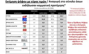 Στις 8 μονάδες η διαφορά ΝΔ- ΣΥΡΙΖΑ στις τάσεις της MRB