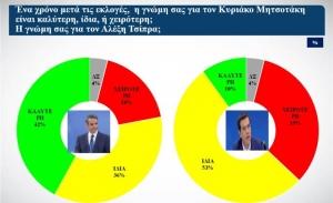 Δύο νέες δημοσκοπήσεις από ALCO και Opinion Poll επιβεβαιώνουν το μεγάλο προβάδισμα της ΝΔ