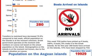 Μηδενικές αφίξεις στα νησιά