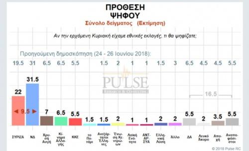Pulse: Προβάδισμα Ν.Δ. με 9,5 μονάδες