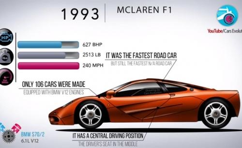 Όλες οι McLaren σε 5 λεπτά της ώρας!